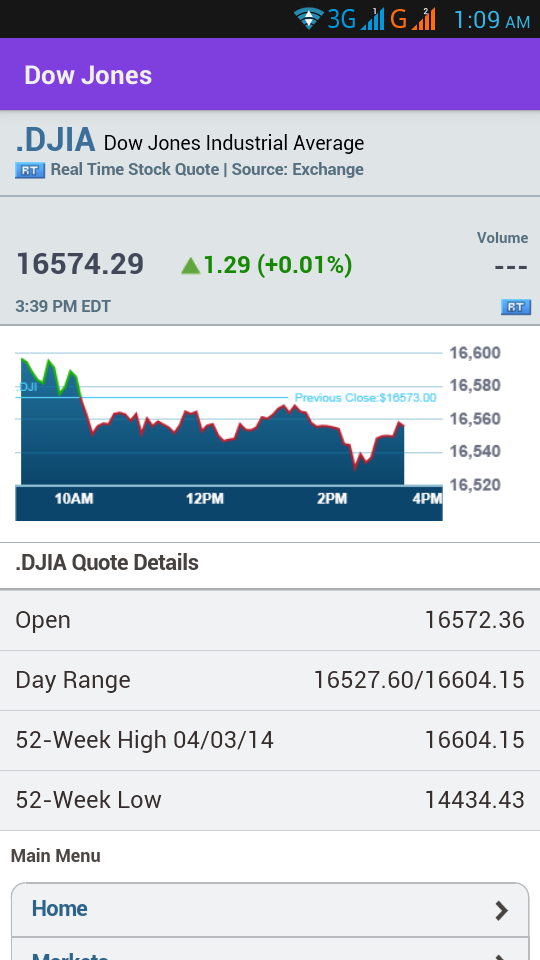 Djia Quote Awesome Dow Stock Quote Classy Djia Dow Jones Industrial Average